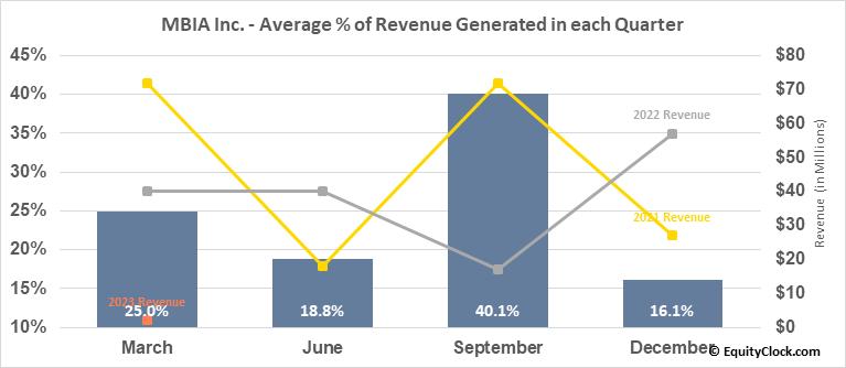 MBIA Inc. (NYSE:MBI) Revenue Seasonality