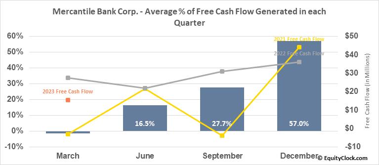Mercantile Bank Corp. (NASD:MBWM) Free Cash Flow Seasonality