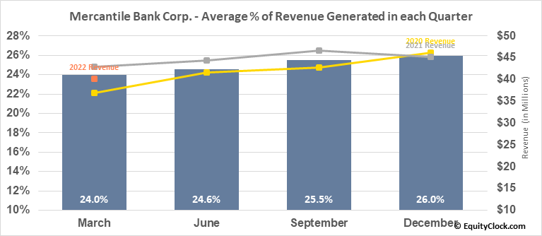 Mercantile Bank Corp. (NASD:MBWM) Revenue Seasonality