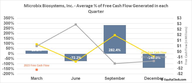 Microbix Biosystems, Inc. (TSE:MBX.TO) Free Cash Flow Seasonality