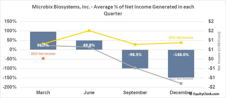 Microbix Biosystems, Inc. (TSE:MBX.TO) Net Income Seasonality