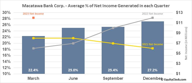 Macatawa Bank Corp. (NASD:MCBC) Net Income Seasonality