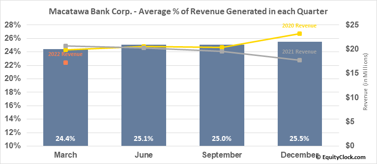 Macatawa Bank Corp. (NASD:MCBC) Revenue Seasonality
