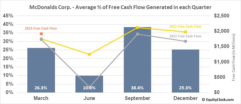 McDonalds Corp. (NYSE:MCD) Free Cash Flow Seasonality