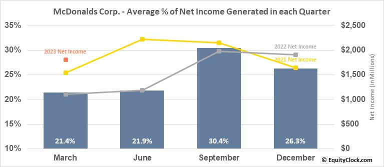 McDonalds Corp. (NYSE:MCD) Net Income Seasonality