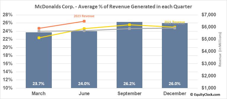 McDonalds Corp. (NYSE:MCD) Revenue Seasonality