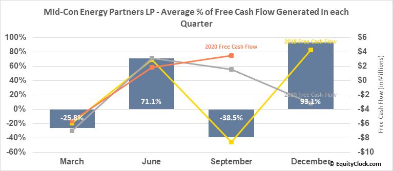 Mid-Con Energy Partners LP (NASD:MCEP) Free Cash Flow Seasonality