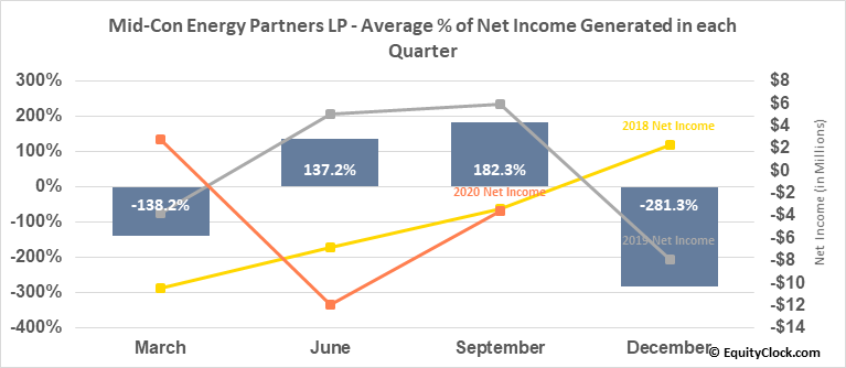 Mid-Con Energy Partners LP (NASD:MCEP) Net Income Seasonality