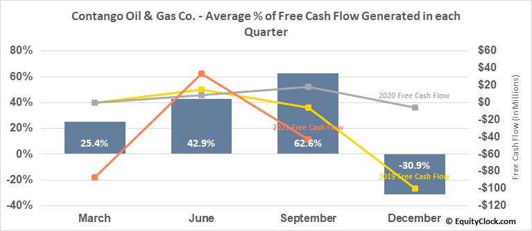 Contango Oil & Gas Co. (AMEX:MCF) Free Cash Flow Seasonality
