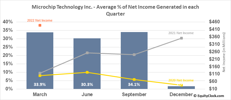 Microchip Technology Inc. (NASD:MCHP) Net Income Seasonality