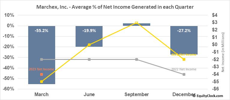 Marchex, Inc. (NASD:MCHX) Net Income Seasonality
