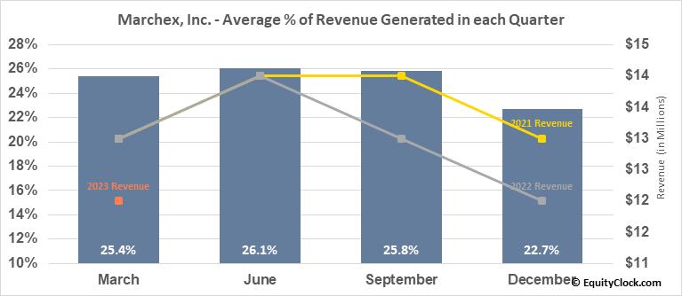 Marchex, Inc. (NASD:MCHX) Revenue Seasonality