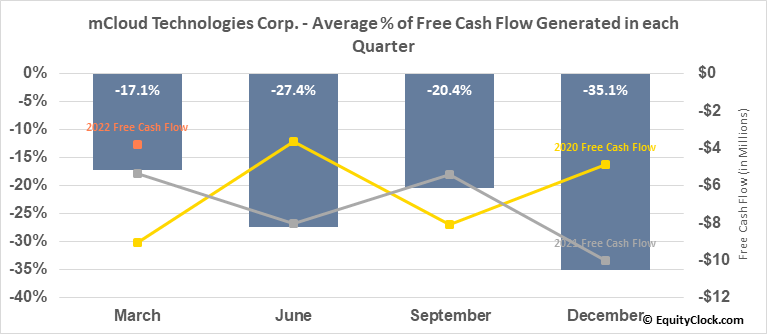 Universal mCloud Corp. (TSXV:MCLD.V) Free Cash Flow Seasonality