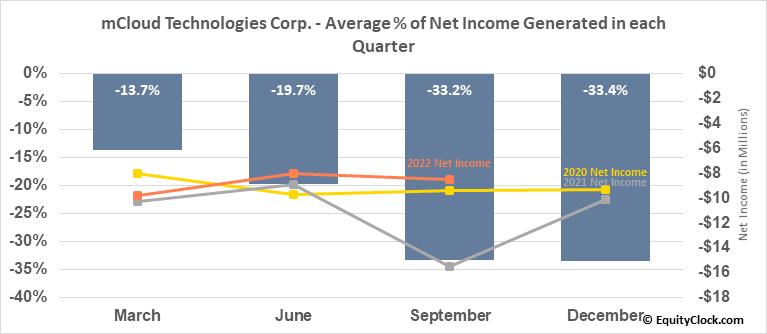 Universal mCloud Corp. (TSXV:MCLD.V) Net Income Seasonality