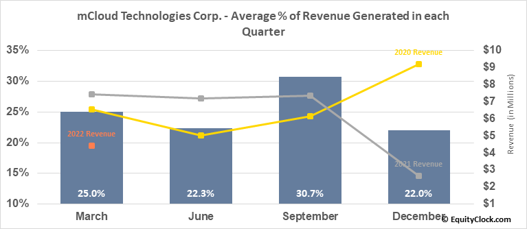 Universal mCloud Corp. (TSXV:MCLD.V) Revenue Seasonality