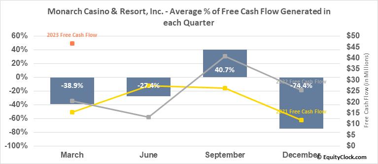 Monarch Casino & Resort, Inc. (NASD:MCRI) Free Cash Flow Seasonality