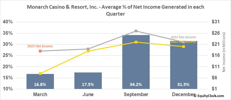 Monarch Casino & Resort, Inc. (NASD:MCRI) Net Income Seasonality