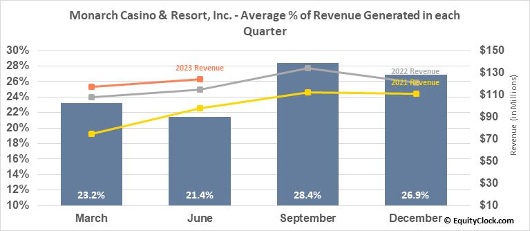 Monarch Casino & Resort, Inc. (NASD:MCRI) Revenue Seasonality