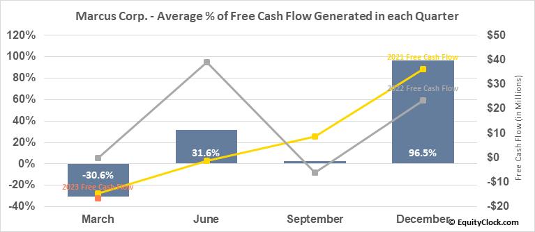 Marcus Corp. (NYSE:MCS) Free Cash Flow Seasonality