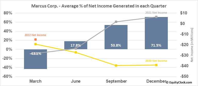 Marcus Corp. (NYSE:MCS) Net Income Seasonality