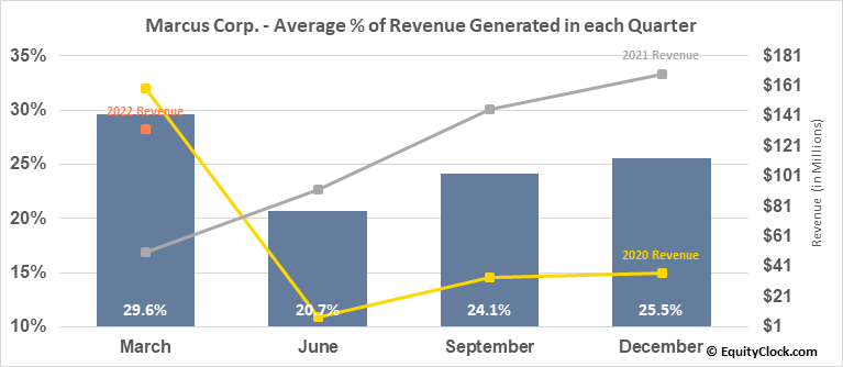 Marcus Corp. (NYSE:MCS) Revenue Seasonality