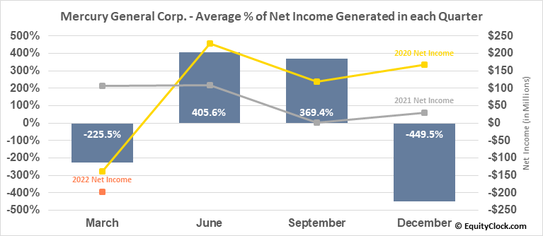 Mercury General Corp. (NYSE:MCY) Net Income Seasonality