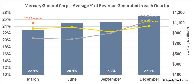 Mercury General Corp. (NYSE:MCY) Revenue Seasonality