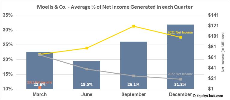 Moelis & Co. (NYSE:MC) Net Income Seasonality