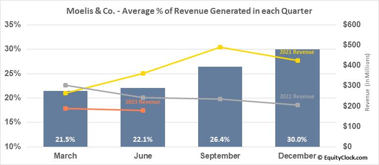 Moelis & Co. (NYSE:MC) Revenue Seasonality