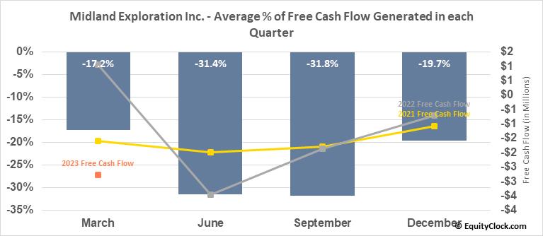 Midland Exploration Inc. (TSXV:MD.V) Free Cash Flow Seasonality
