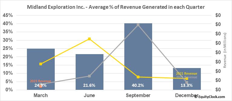 Midland Exploration Inc. (TSXV:MD.V) Revenue Seasonality