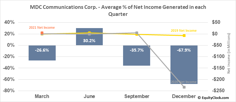 MDC Communications Corp. (NASD:MDCA) Net Income Seasonality