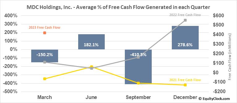 MDC Holdings, Inc. (NYSE:MDC) Free Cash Flow Seasonality