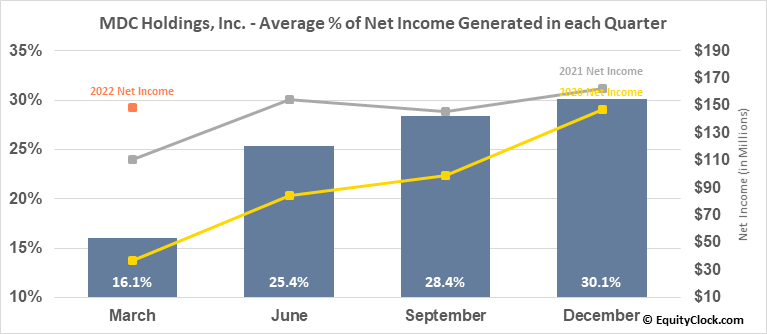 MDC Holdings, Inc. (NYSE:MDC) Net Income Seasonality