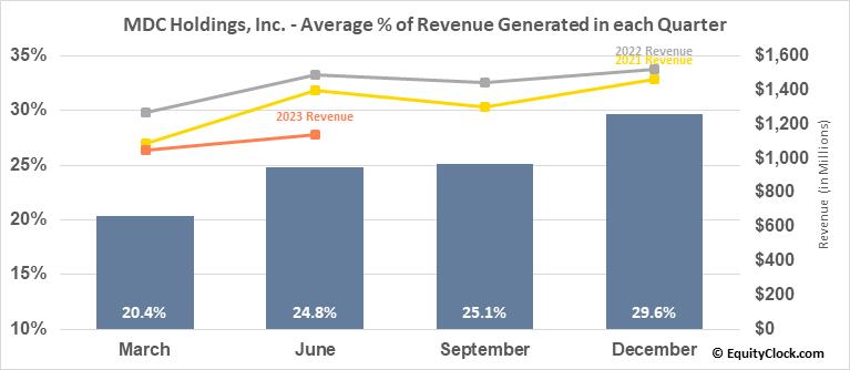 MDC Holdings, Inc. (NYSE:MDC) Revenue Seasonality