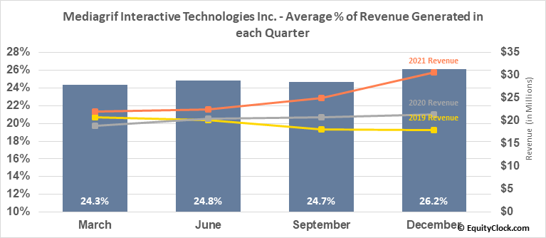 Mediagrif Interactive Technologies Inc. (TSE:MDF.TO) Revenue Seasonality