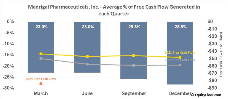 Madrigal Pharmaceuticals, Inc. (NASD:MDGL) Free Cash Flow Seasonality