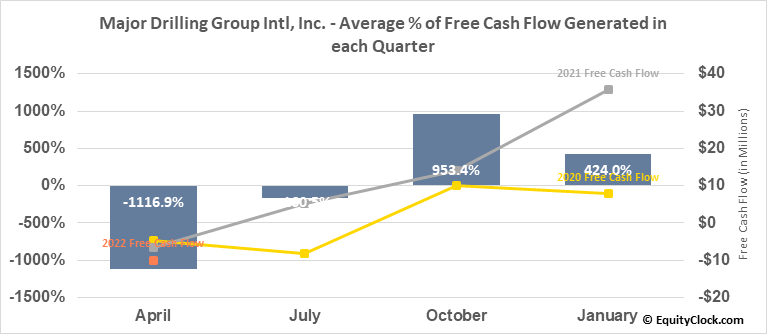 Major Drilling Group Intl, Inc. (TSE:MDI.TO) Free Cash Flow Seasonality