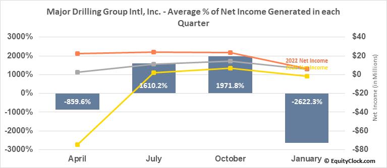 Major Drilling Group Intl, Inc. (TSE:MDI.TO) Net Income Seasonality