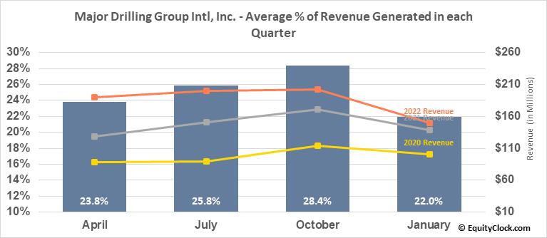 Major Drilling Group Intl, Inc. (TSE:MDI.TO) Revenue Seasonality