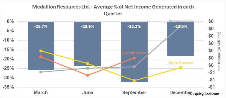 Medallion Resources Ltd. (TSXV:MDL.V) Net Income Seasonality
