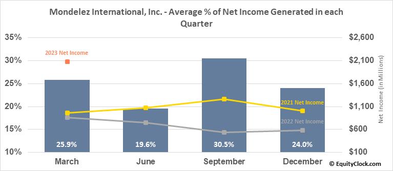 Mondelez International, Inc. (NASD:MDLZ) Net Income Seasonality
