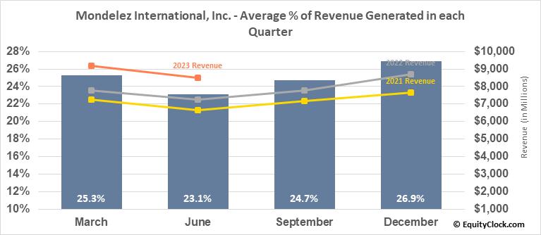 Mondelez International, Inc. (NASD:MDLZ) Revenue Seasonality