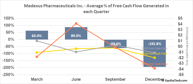 Medexus Pharmaceuticals Inc. (TSXV:MDP.V) Free Cash Flow Seasonality