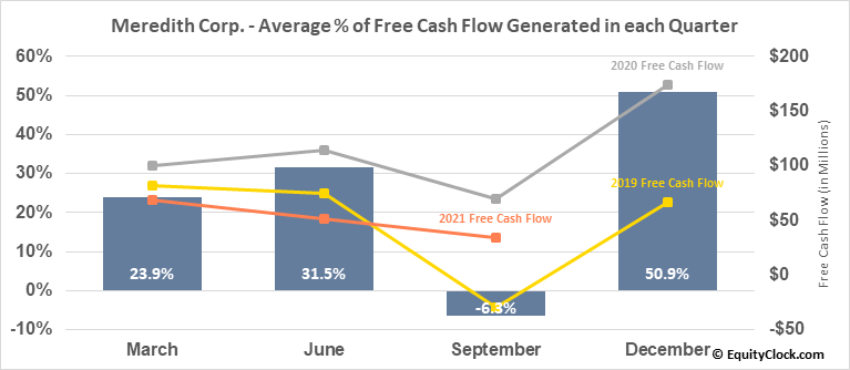 Meredith Corp. (NYSE:MDP) Free Cash Flow Seasonality