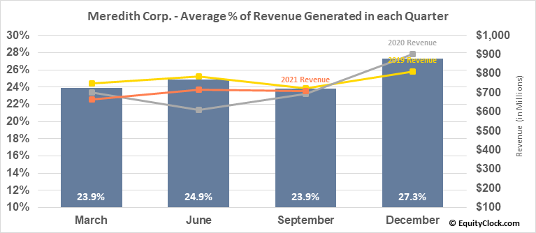 Meredith Corp. (NYSE:MDP) Revenue Seasonality