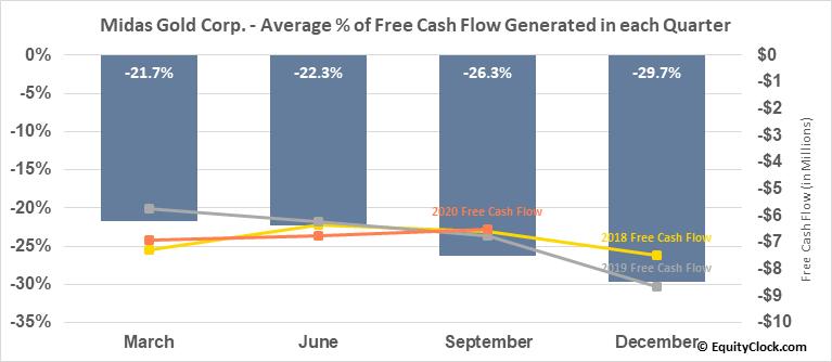 Midas Gold Corp. (OTCMKT:MDRPF) Free Cash Flow Seasonality