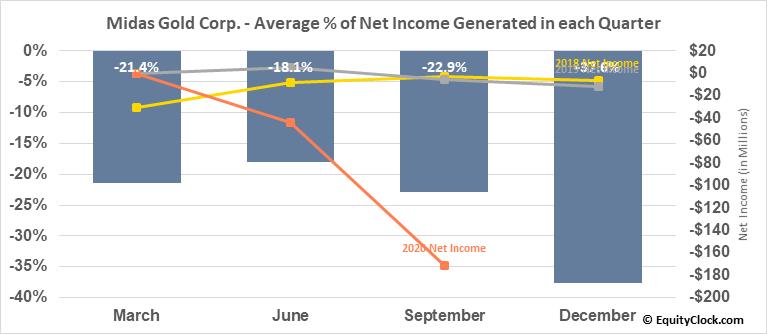 Midas Gold Corp. (OTCMKT:MDRPF) Net Income Seasonality