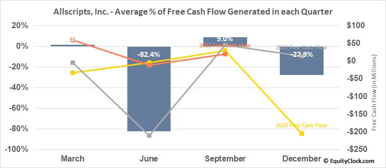 Allscripts, Inc. (NASD:MDRX) Free Cash Flow Seasonality