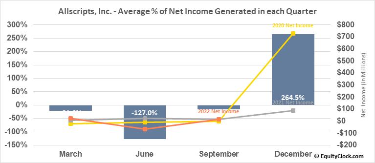 Allscripts, Inc. (NASD:MDRX) Net Income Seasonality